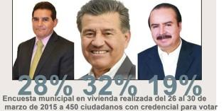 Al arranque de las campañas electorales,, yà uno està en la preferencia de de los votantes .